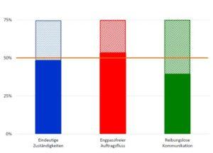 3D-Effizienzanalyse Beispiel-Diagramm_75