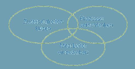 Zuständigkeiten klären, Prozesse verschlanken, Mitarbeiter einbeziehen